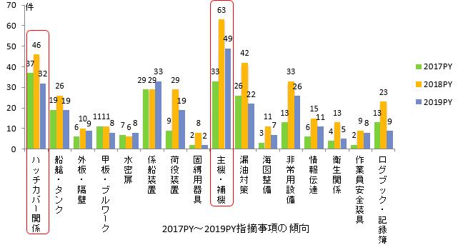 2017PY-2019PY指摘事項の傾向