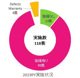 2019PY実施状況円グラフ